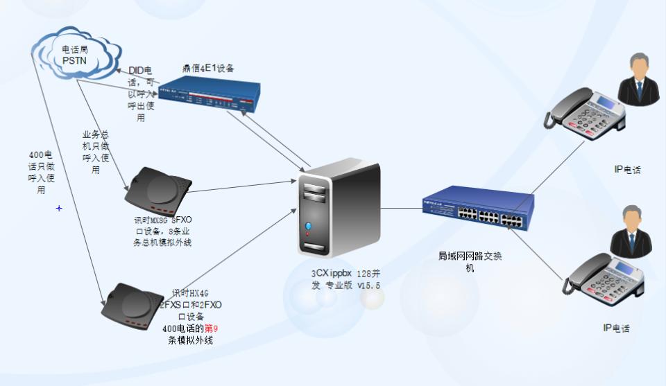 ippbx电话交换机架构图