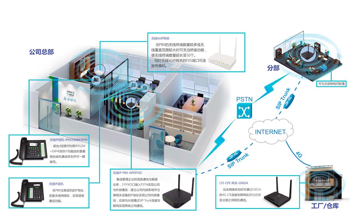 wifi-solution