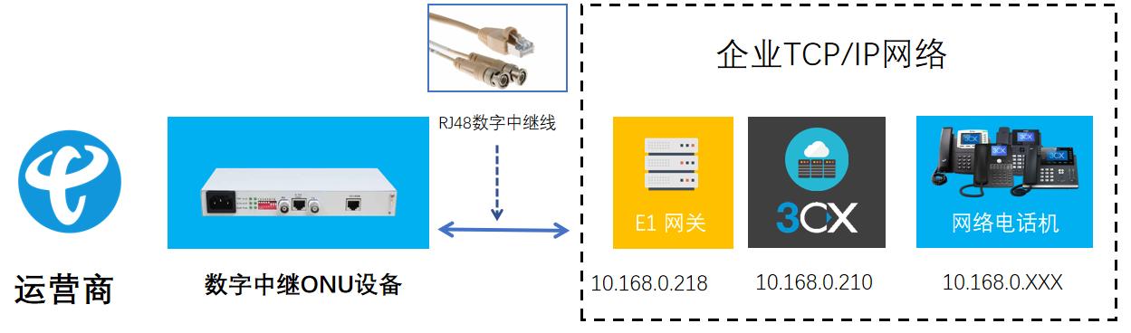 IP PBX连接E1中继