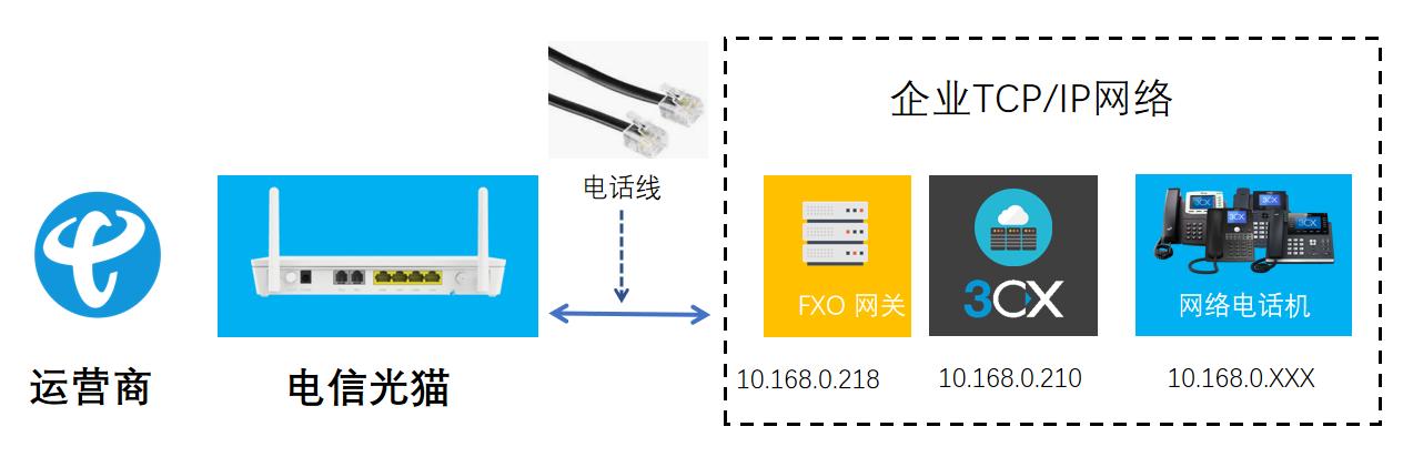 RJ11电话线连接IPPBX
