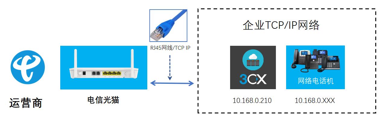 运营商IMS连接IPPBX